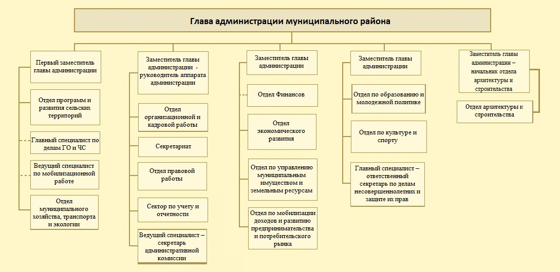 Схема должностей администрации